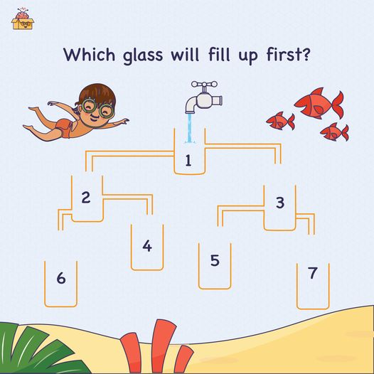 Can you guess which glass will fill up first? (Hint — look at the pipes carefully.)